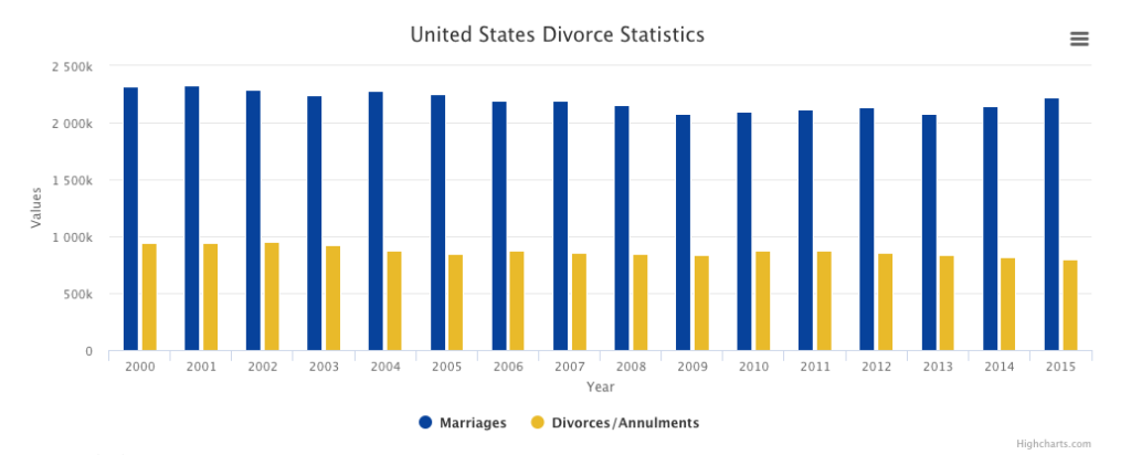 Divorce Statistics in Fort Collins and the US